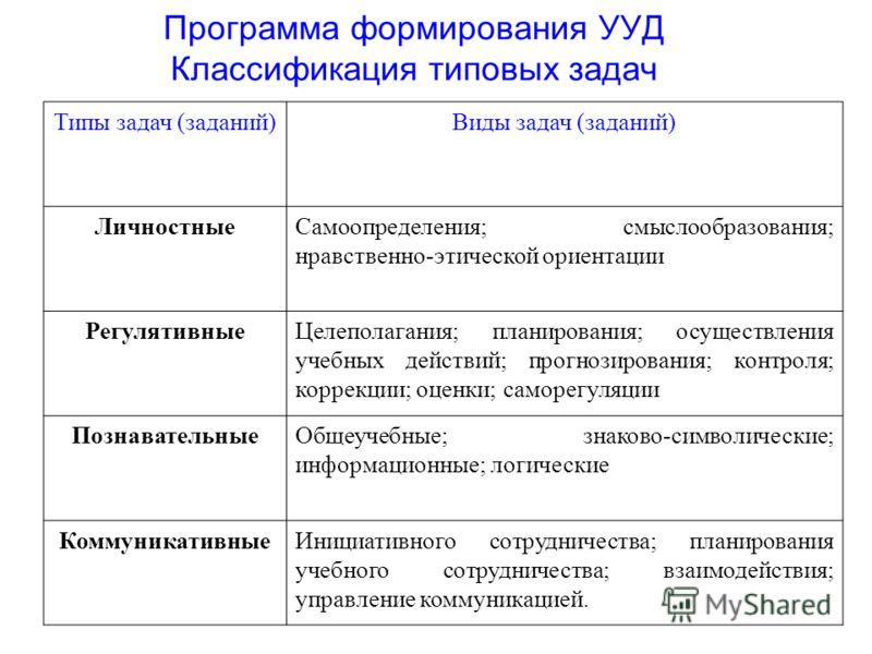 Программа формирования УУД Классификация типовых задач Типы задач (заданий)Виды задач (заданий) ЛичностныеСамоопределения; смыслообразования; нравственно-этической ориентации РегулятивныеЦелеполагания; планирования; осуществления учебных действий; пр