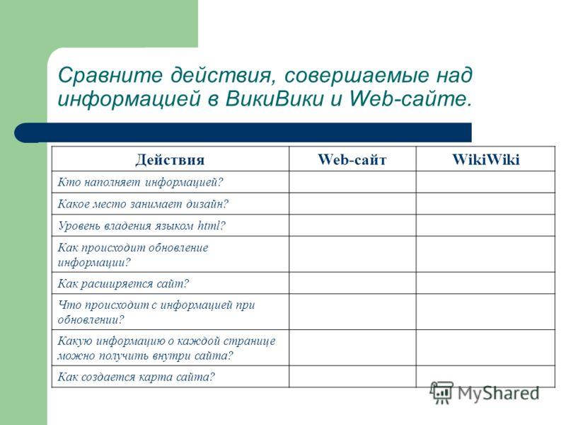 Сравните действия, совершаемые над информацией в ВикиВики и Web-сайте. ДействияWeb-сайтWikiWiki Кто наполняет информацией? Какое место занимает дизайн? Уровень владения языком html? Как происходит обновление информации? Как расширяется сайт? Что прои