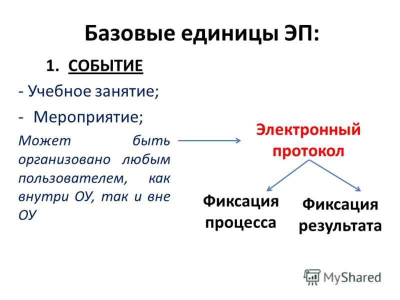Базовые единицы ЭП: 1.СОБЫТИЕ - Учебное занятие; -Мероприятие; Может быть организовано любым пользователем, как внутри ОУ, так и вне ОУ Электронный протокол Фиксация процесса Фиксация результата
