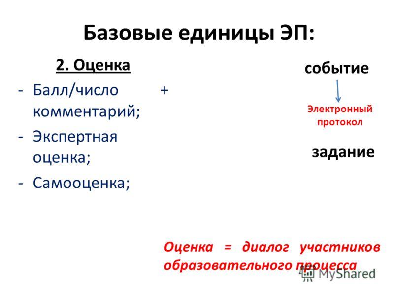 Базовые единицы ЭП: 2. Оценка -Балл/число + комментарий; -Экспертная оценка; -Самооценка; Электронный протокол событие задание Оценка = диалог участников образовательного процесса