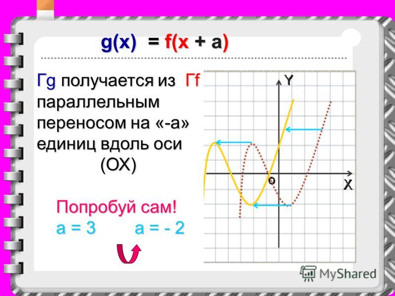 g(x) =f(x + a) g(x) = f(x + a) Гg получается из Гf параллельным переносом на «-a» единиц вдоль оси (ОХ) (ОХ) Попробуй сам! Попробуй сам! a = 3 a = - 2 a = 3 a = - 2