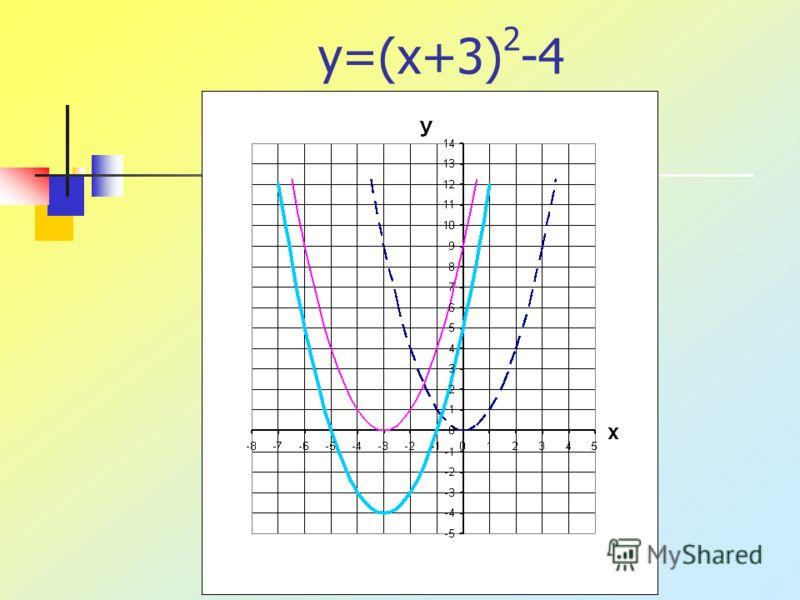 Устная работа Назовите координаты вершины параболы, направление её ветвей, уравнение оси симметрии: а) y=x 2 – 1; б) y=-2x 2 + 5; в) y=(x-2) 2 ; г) y=1/2(x+2) 2.