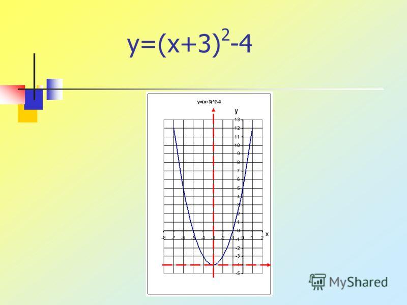 y=(x+3) 2 -4