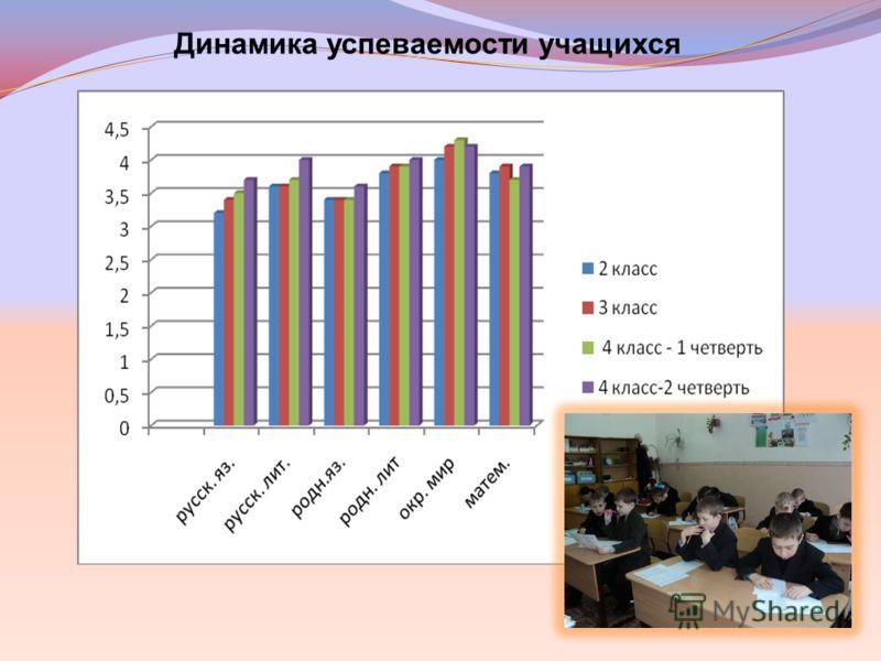 Динамика успеваемости учащихся