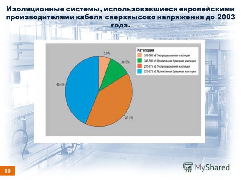Изоляционные системы, использовавшиеся европейскими производителями кабеля сверхвысоко напряжения до 2003 года. 10