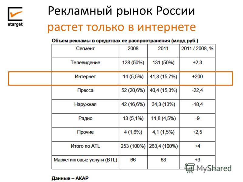 Рекламный рынок России растет только в интернете