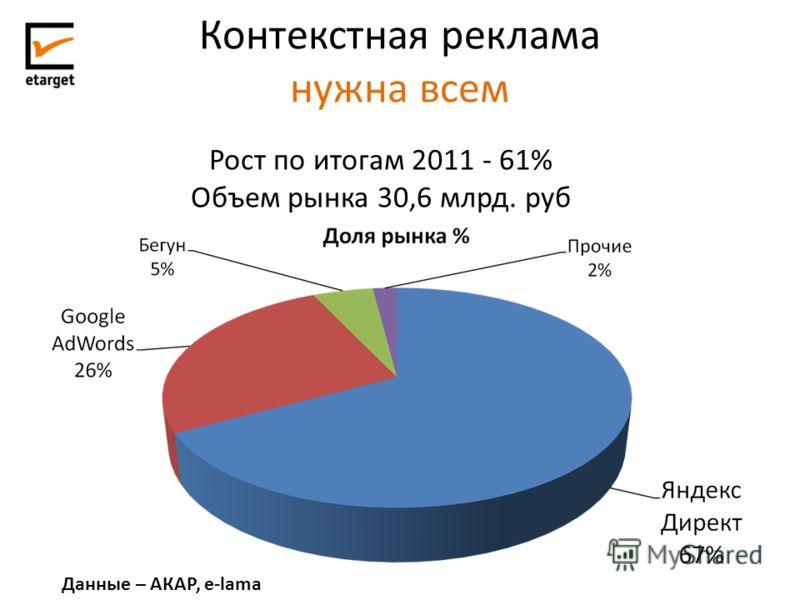 Контекстная реклама нужна всем Рост по итогам 2011 - 61% Объем рынка 30,6 млрд. руб Данные – АКАР, e-lama