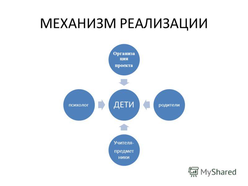 МЕХАНИЗМ РЕАЛИЗАЦИИ ДЕТИ Организа ция проекта родители Учителя- предмет ники психолог