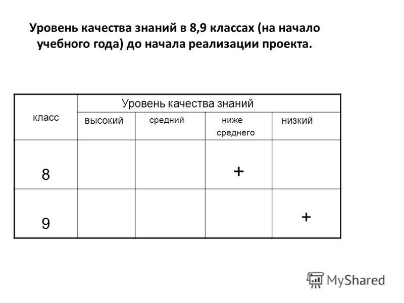Уровень качества знаний в 8,9 классах (на начало учебного года) до начала реализации проекта. класс Уровень качества знаний высокий средний ниже среднего низкий 8 + 9 +