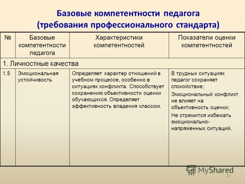 Базовые компетентности педагога (требования профессионального стандарта) Базовые компетентности педагога Характеристики компетентностей Показатели оценки компетентностей 1. Личностные качества 1.5Эмоциональная устойчивость Определяет характер отношен