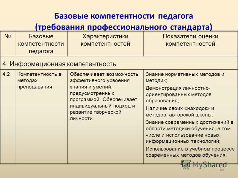 Базовые компетентности педагога (требования профессионального стандарта) Базовые компетентности педагога Характеристики компетентностей Показатели оценки компетентностей 4. Информационная компетентность 4.2Компетентность в методах преподавания Обеспе
