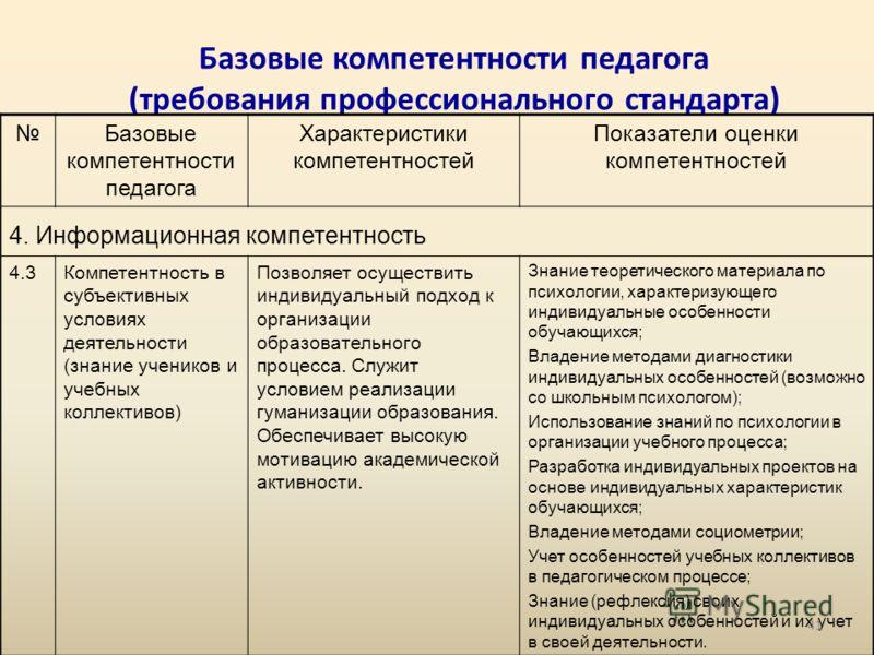 Базовые компетентности педагога (требования профессионального стандарта) Базовые компетентности педагога Характеристики компетентностей Показатели оценки компетентностей 4. Информационная компетентность 4.3Компетентность в субъективных условиях деяте