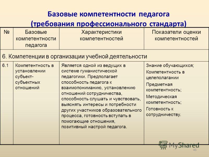 Базовые компетентности педагога (требования профессионального стандарта) Базовые компетентности педагога Характеристики компетентностей Показатели оценки компетентностей 6. Компетенции в организации учебной деятельности 6.1Компетентность в установлен