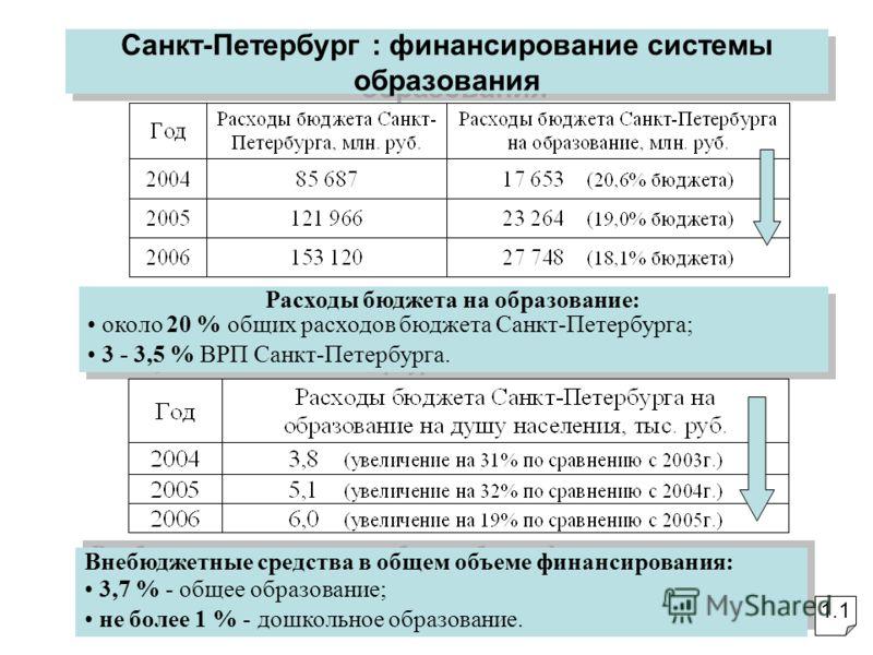 Высшая школа экономики Санкт-Петербург : финансирование системы образования Расходы бюджета на образование: около 20 % общих расходов бюджета Санкт-Петербурга; 3 - 3,5 % ВРП Санкт-Петербурга. Расходы бюджета на образование: около 20 % общих расходов