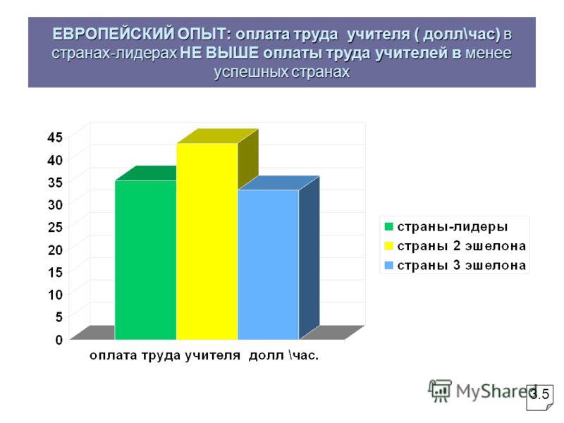 ЕВРОПЕЙСКИЙ ОПЫТ: оплата труда учителя ( долл\час) в странах-лидерах НЕ ВЫШЕ оплаты труда учителей в менее успешных странах 3.5