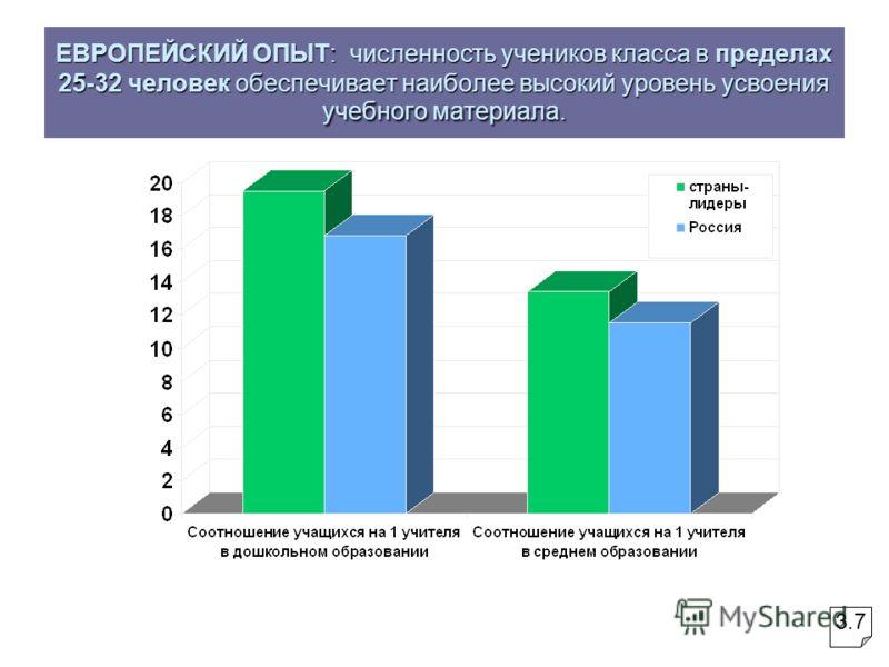 ЕВРОПЕЙСКИЙ ОПЫТ: численность учеников класса в пределах 25-32 человек обеспечивает наиболее высокий уровень усвоения учебного материала. 3.7