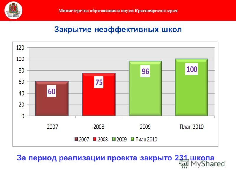 Министерство образования и науки Красноярского края Закрытие неэффективных школ За период реализации проекта закрыто 231 школа
