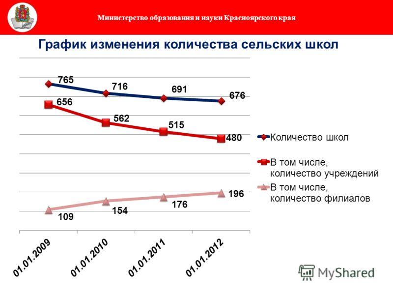 Министерство образования и науки Красноярского края График изменения количества сельских школ