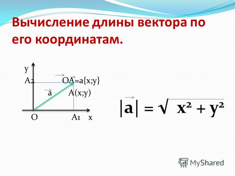 Вычисление длины вектора по его координатам. y A2 OA=a{x;y} a А(x;y) O A1 x |а| = х 2 + y 2