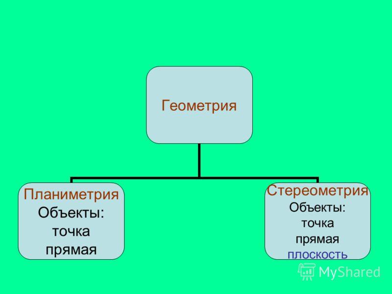 Геометрия Планиметрия Объекты: точка прямая Стереометрия Объекты: точка прямая плоскость