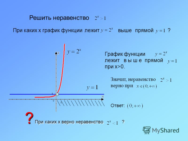 1 0 1 Решить неравенство При каких х график функции лежит прямой ?выше График функции лежит в ы ш е прямой при x>0. Значит, неравенство верно при Ответ: ? При каких х верно неравенство ?