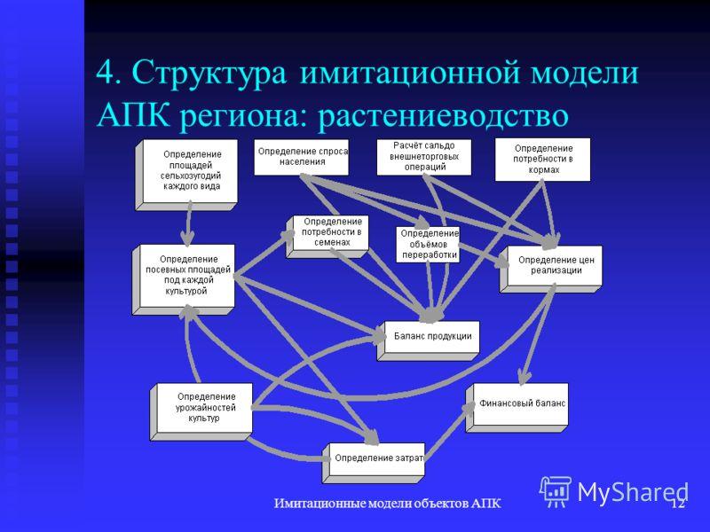 Имитационные модели объектов АПК12 4. Структура имитационной модели АПК региона: растениеводство