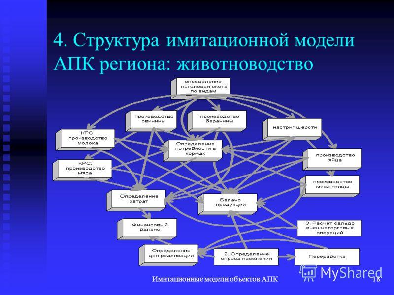 Имитационные модели объектов АПК18 4. Структура имитационной модели АПК региона: животноводство