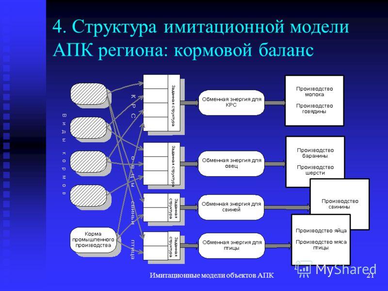 Имитационные модели объектов АПК21 4. Структура имитационной модели АПК региона: кормовой баланс