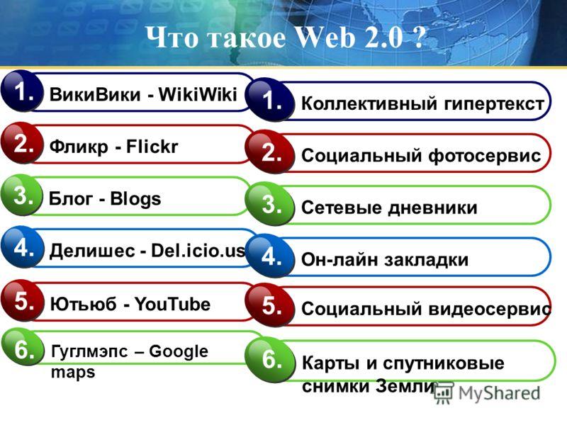 Что такое Web 2.0 ? ВикиВики - WikiWiki 1. Фликр - Flickr 2. Блог - Blogs 3. Делишес - Del.icio.us 4. Коллективный гипертекст 1. Социальный фотосервис 2. Сетевые дневники 3. Он-лайн закладки 4. Ютьюб - YouTube 5.5. Гуглмэпс – Google maps 6.6. Карты и