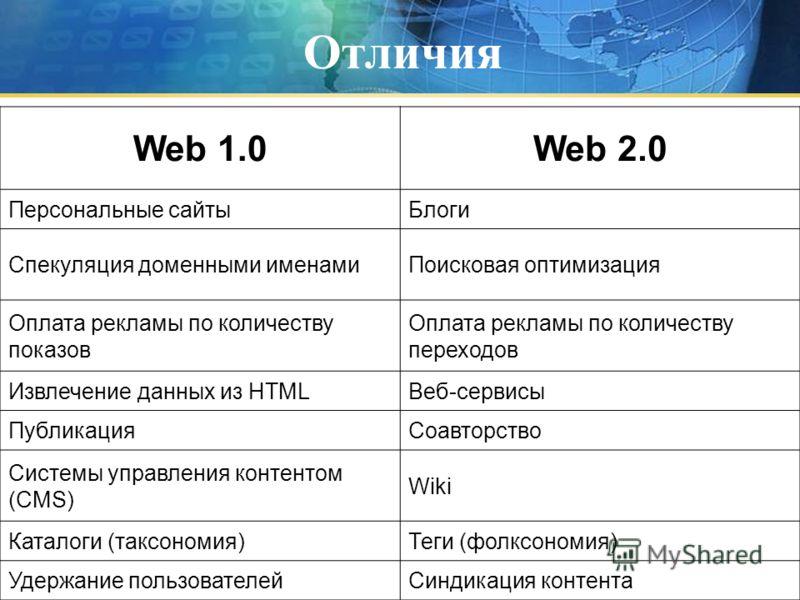 Отличия Web 1.0Web 2.0 Персональные сайтыБлоги Спекуляция доменными именамиПоисковая оптимизация Оплата рекламы по количеству показов Оплата рекламы по количеству переходов Извлечение данных из HTMLВеб-сервисы ПубликацияСоавторство Системы управления