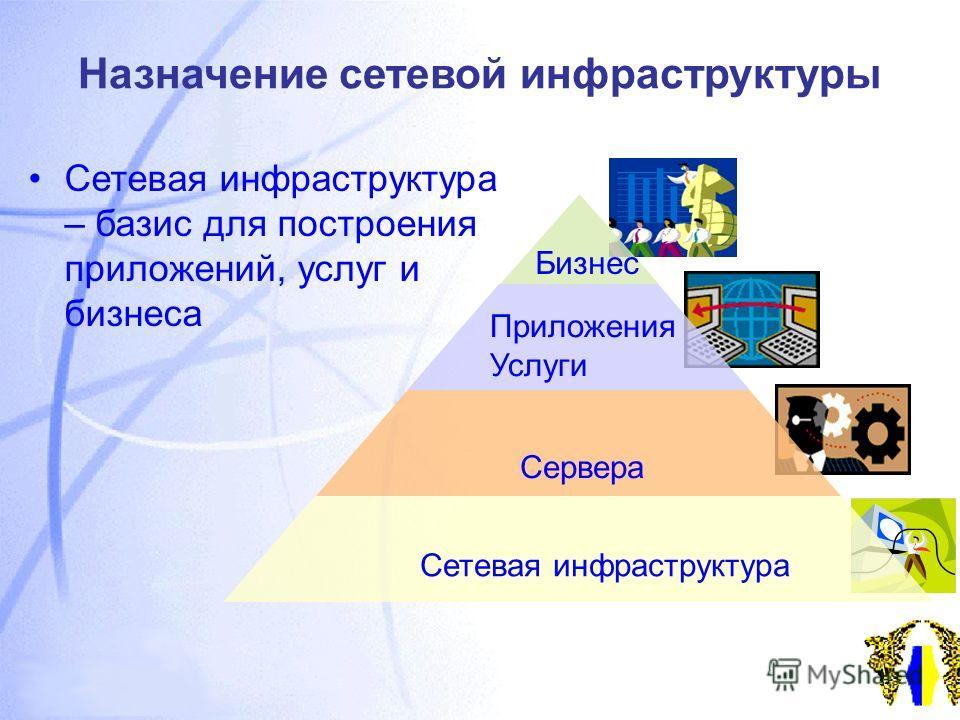 Назначение сетевой инфраструктуры Сетевая инфраструктура – базис для построения приложений, услуг и бизнеса Сетевая инфраструктура Сервера Приложения Услуги Бизнес