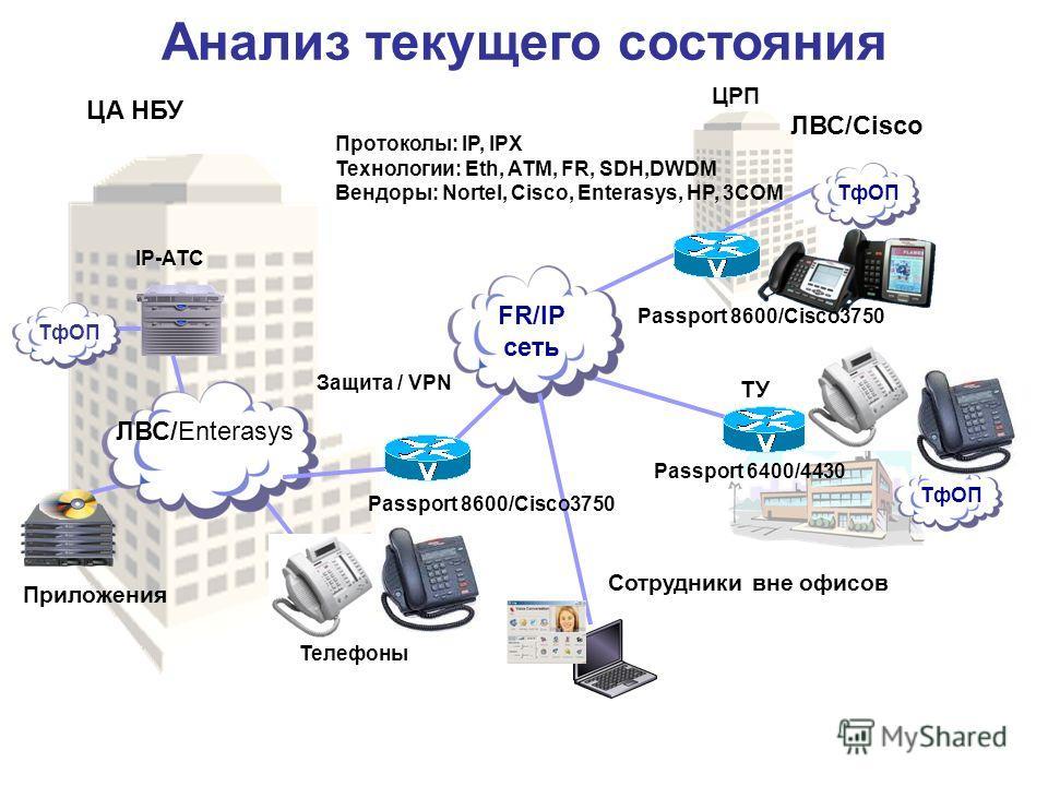 Анализ текущего состояния Телефоны ТфОП ЦА НБУ IP-АТС ЦРП ТУ ТфОП FR/IP сеть ТфОП Приложения ЛВС/Enterasys Защита / VPN Сотрудники вне офисов Passport 8600/Cisco3750 Passport 6400/4430 Протоколы: IP, IPX Технологии: Eth, ATM, FR, SDH,DWDM Вендоры: No