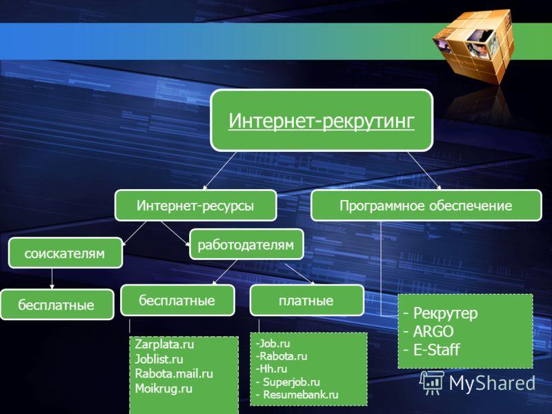 Интернет-рекрутинг бесплатныеплатные Zarplata.ru Joblist.ru Rabota.mail.ru Moikrug.ru -Job.ru -Rabota.ru -Hh.ru - Superjob.ru - Resumebank.ru Интернет-ресурсыПрограммное обеспечение - Рекрутер - ARGO - E-Staff работодателям соискателям бесплатные