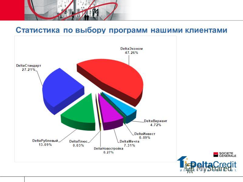 Статистика по выбору программ нашими клиентами