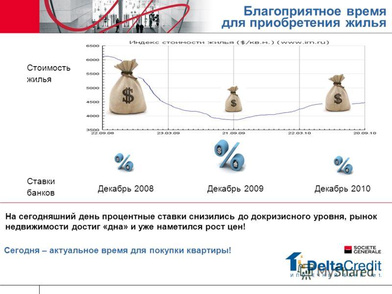 Благоприятное время для приобретения жилья Декабрь 2008 Декабрь 2009 Декабрь 2010 На сегодняшний день процентные ставки снизились до докризисного уровня, рынок недвижимости достиг «дна» и уже наметился рост цен! Сегодня – актуальное время для покупки