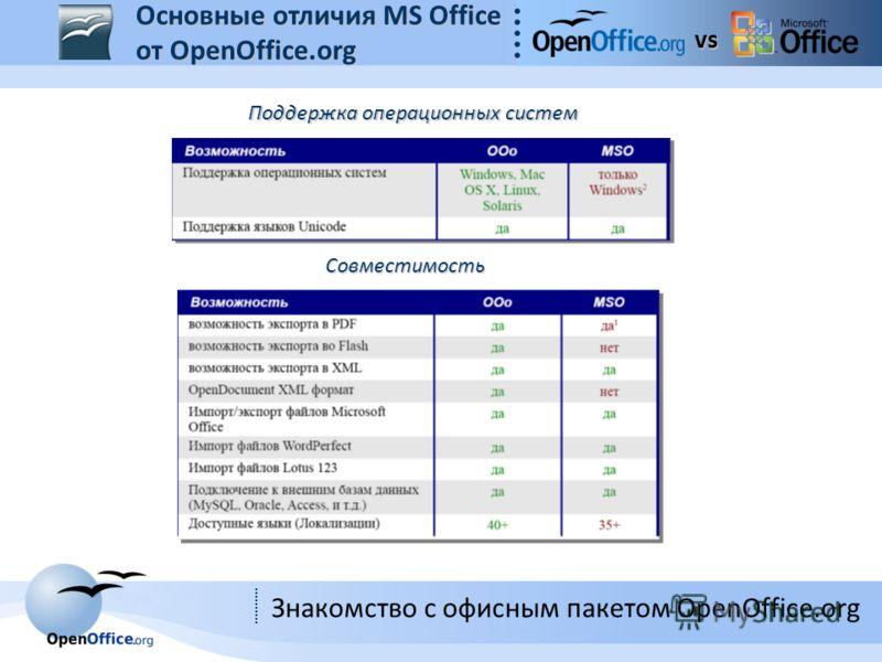 Знакомство с офисным пакетом OpenOffice.org vs Совместимость Поддержка операционных систем Основные отличия MS Office от OpenOffice.org