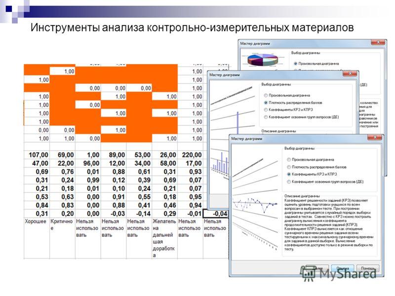 Инструменты анализа контрольно-измерительных материалов