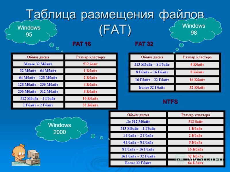 Таблица размещения файлов (FAT) Объём дискаРазмер кластера Менее 32 Мбайт512 байт 32 Мбайт – 64 Мбайт1 Кбайт 64 Мбайт – 128 Мбайт2 Кбайт 128 Мбайт – 256 Мбайт4 Кбайт 256 Мбайт – 512 Мбайт8 Кбайт 512 Мбайт – 1 Гбайт16 Кбайт 1 Гбайт – 2 Гбайт32 Кбайт О