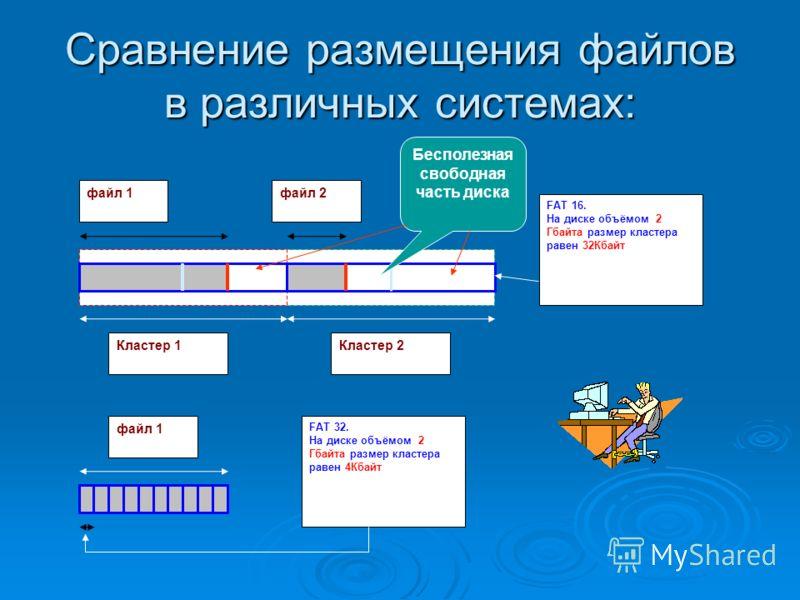 Сравнение размещения файлов в различных системах: файл 1файл 2 Кластер 1Кластер 2 FAT 16. На диске объёмом 2 Гбайта размер кластера равен 32Кбайт файл 1 FAT 32. На диске объёмом 2 Гбайта размер кластера равен 4Кбайт Бесполезная свободная часть диска