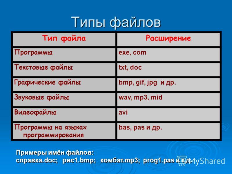 Типы файлов Тип файлаРасширение Программы exe, com Текстовые файлы txt, doc Графические файлы bmp, gif, jpg и др. Звуковые файлы wav, mp3, mid Видеофайлы avi Программы на языках программирования bas, pas и др. Примеры имён файлов: справка.doc; рис1.b