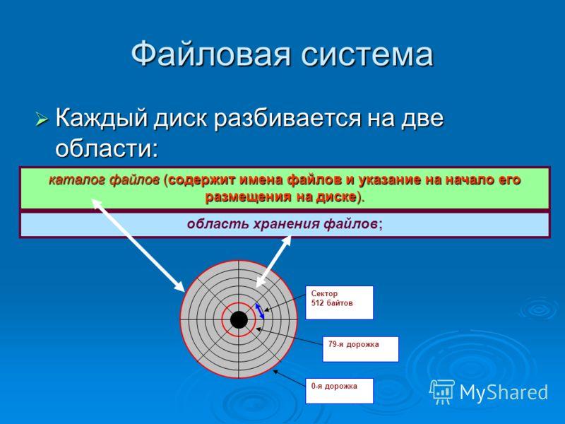 Файловая система Каждый диск разбивается на две области: Каждый диск разбивается на две области: каталог файлов (содержит имена файлов и указание на начало его размещения на диске). область хранения файлов; Сектор 512 байтов 79-я дорожка 0-я дорожка