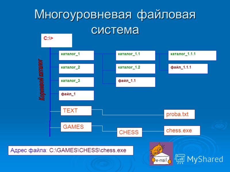 Многоуровневая файловая система каталог_1.1.1каталог_1 каталог_2 каталог_3 файл_1 каталог_1.1 каталог_1.2 файл_1.1 файл_1.1.1 C:\> TEXT proba.txt GAMES chess.exe CHESS Адрес файла: C:\GAMES\CHESS\chess.exe
