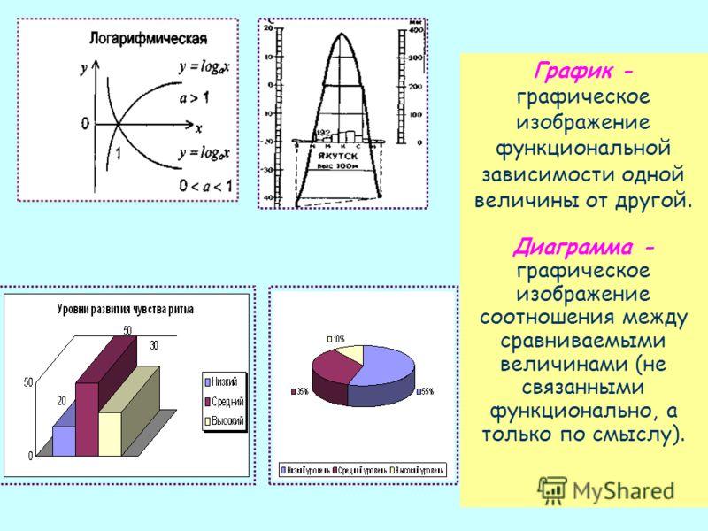 14 График - графическое изображение функциональной зависимости одной величины от другой. Диаграмма - графическое изображение соотношения между сравниваемыми величинами (не связанными функционально, а только по смыслу).