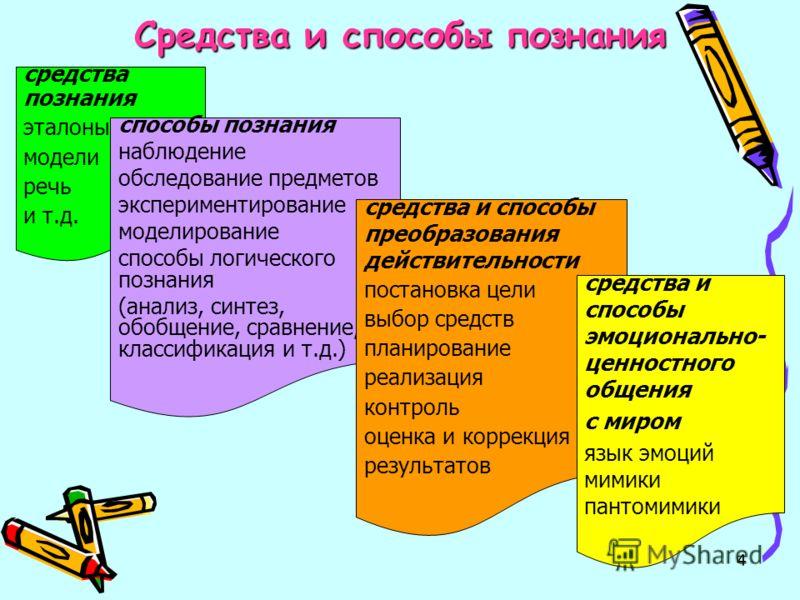 4 Средства и способы познания средства познания эталоны модели речь и т.д. способы познания наблюдение обследование предметов экспериментирование моделирование способы логического познания (анализ, синтез, обобщение, сравнение, классификация и т.д.)