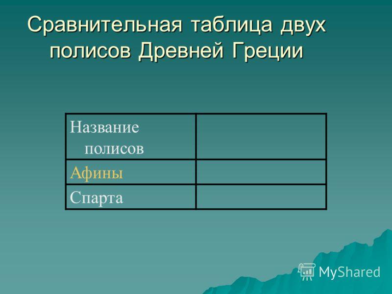 Сравнительная таблица двух полисов Древней Греции Название полисов Афины Спарта