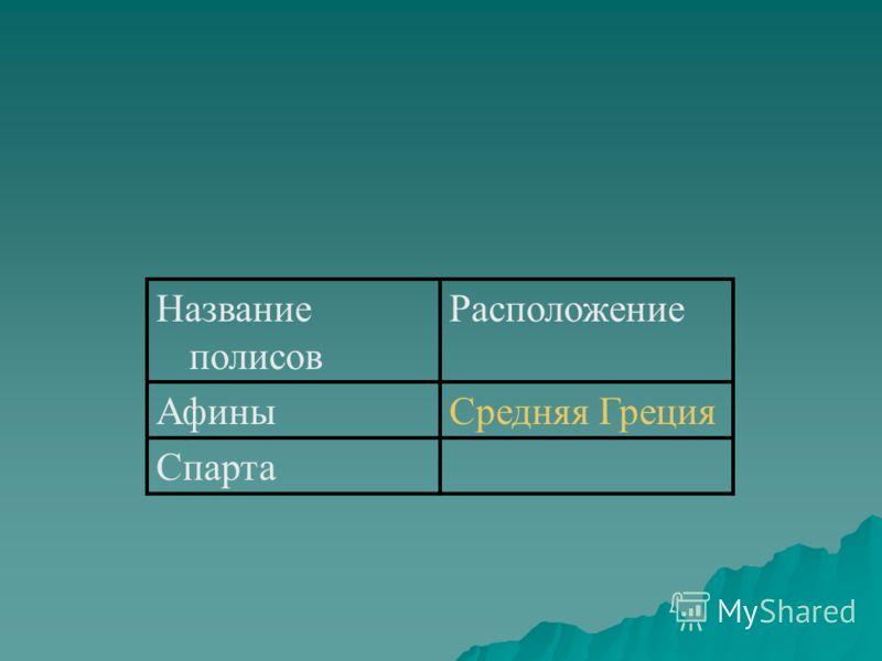 Название полисов Расположение АфиныСредняя Греция Спарта