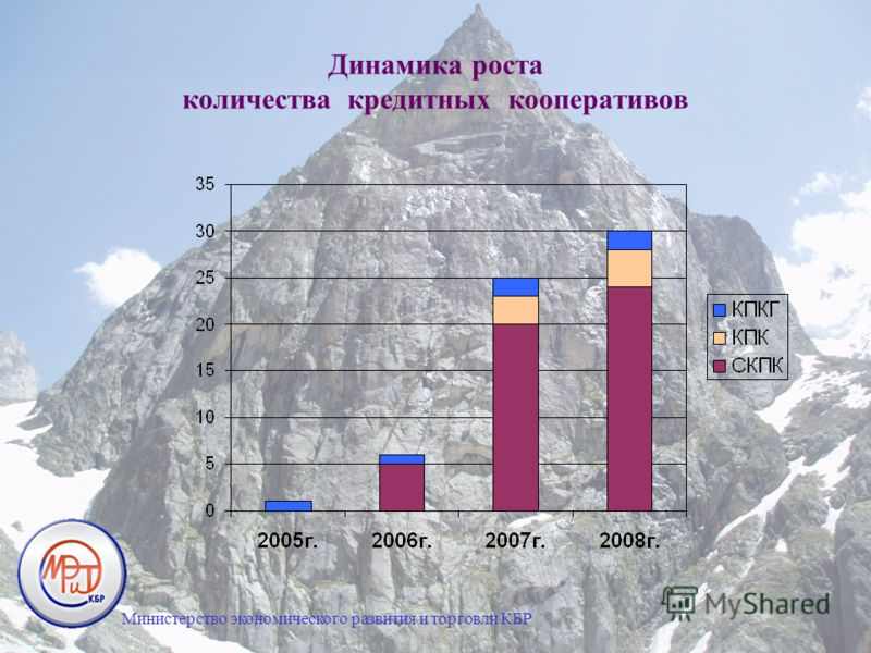 Динамика роста количества кредитных кооперативов Министерство экономического развития и торговли КБР