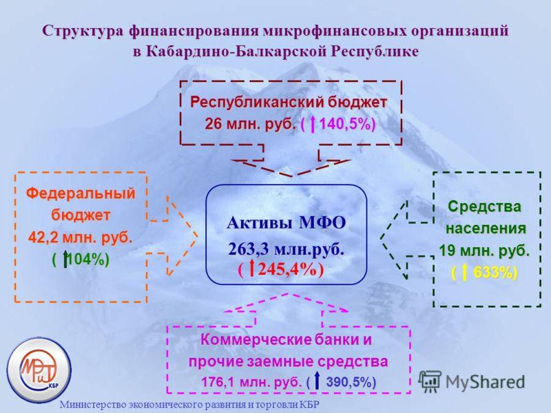 Структура финансирования микрофинансовых организаций в Кабардино-Балкарской Республике Активы МФО 263,3 млн.руб. Республиканский бюджет 26 млн. руб. ( 140,5%) Федеральныйбюджет 42,2 млн. руб. ( 104%) Коммерческие банки и прочие заемные средства 176,1