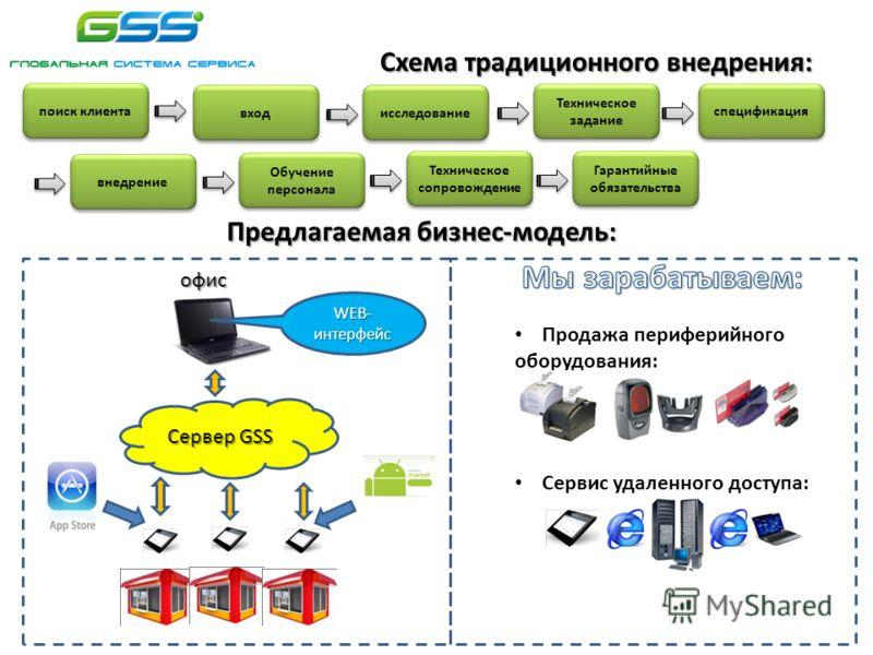 Схема традиционного внедрения: поиск клиента вход исследование Техническое задание спецификация внедрение Обучение персонала Техническое сопровождение Гарантийные обязательства Сервер GSS офис WEB- интерфейс Продажа периферийного оборудования: Сервис