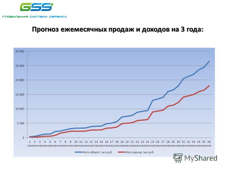 Прогноз ежемесячных продаж и доходов на 3 года: